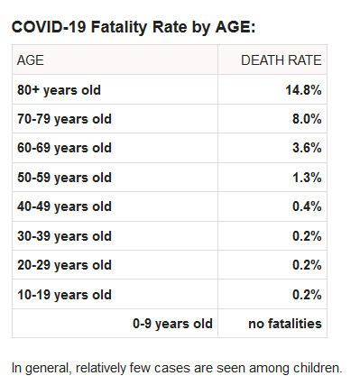 coronavirus fatality rate by age covid-19