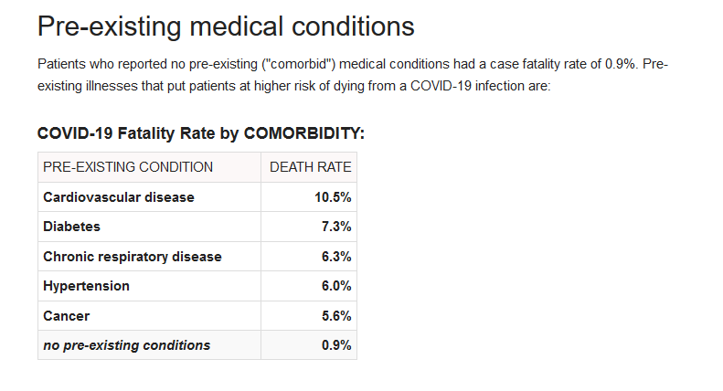 coronavirus fatality rate by comorbidity covid-19