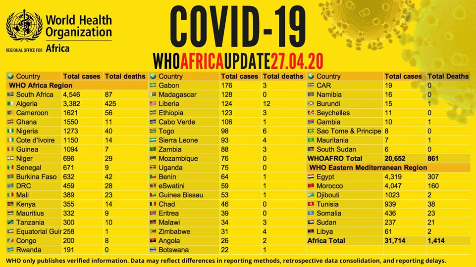 covidupdateafrica28aprl2020